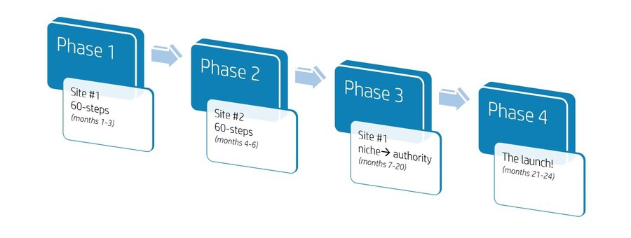 4 phases of project 24 timeline