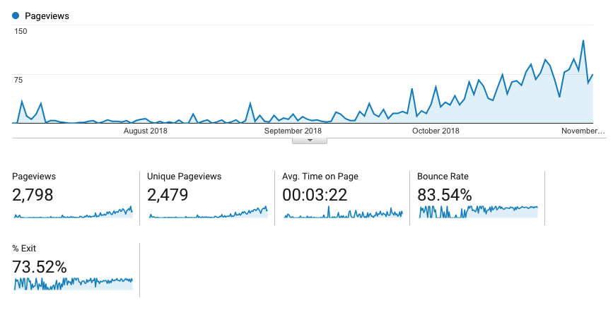 Project 24 Niche Site 1 Analytics Results